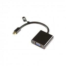 Mini DisplayPort till...
